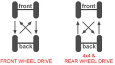 Tyre Rotation Image